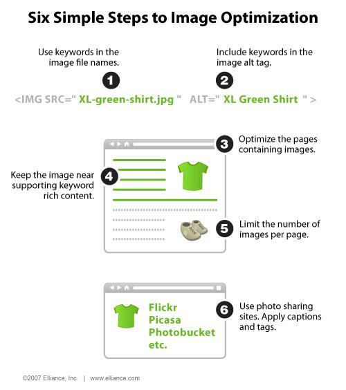 6 bước tối ưu seo hình ảnh