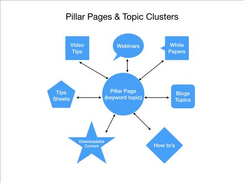 pillarpagetopiccluster